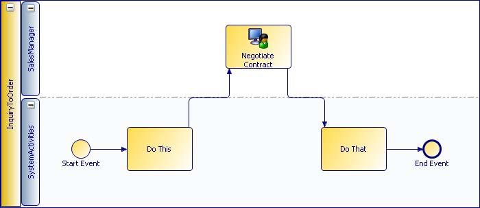 Пример диаграммы TIBCO Business Studio