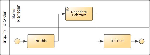 itp commerce  Process Modeler process diagram example