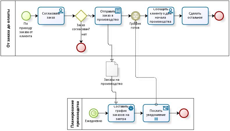 Пример использования сообщения (message event) BPMN: взаимодействие клиентского заказа и процесса производственного планирования