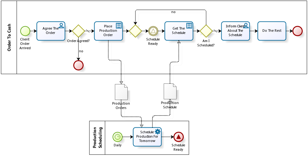 BPMN signal use case: communication between clients orders and production scheduling process, variant with signal wait in a loop