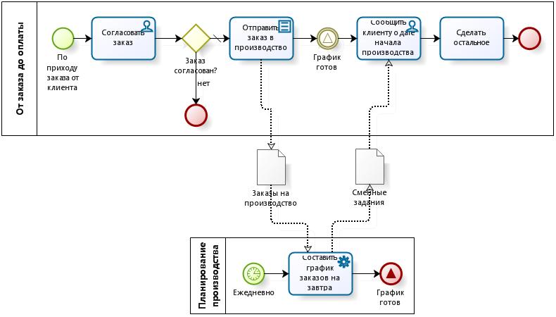 Пример использования сигнала (signal event) BPMN: взаимодействие клиентского заказа и процесса производственного планирования