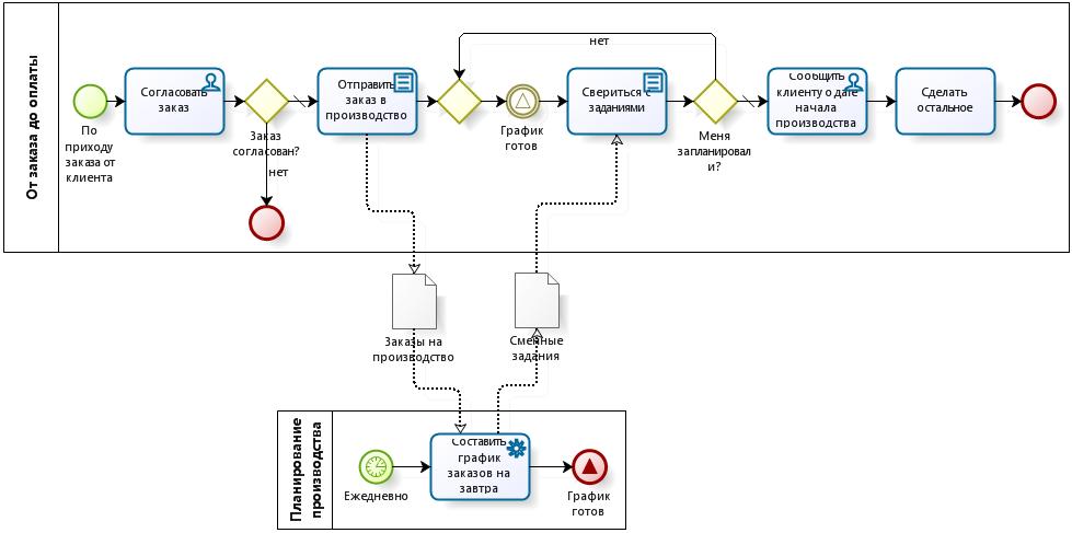 Пример использования сигнала (signal event) BPMN: взаимодействие клиентского заказа и процесса производственного планирования, вариант с ожиданием сигнала в цикле