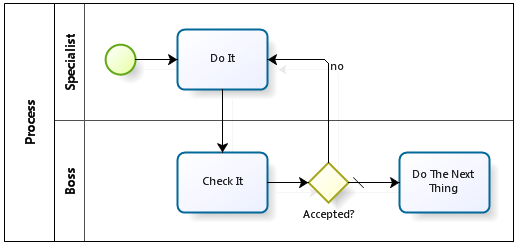 BPMN process pattern: Do