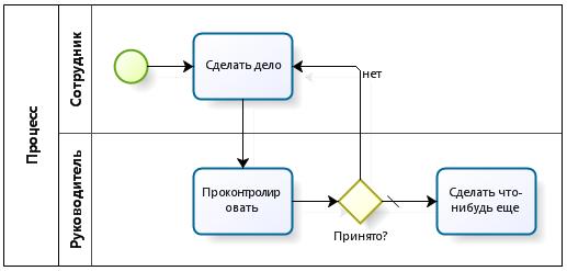 Процессный паттерн BPMN: Сделать