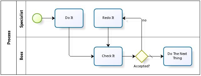 BPMN process pattern: Redo