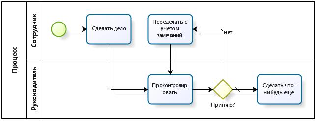 Процессный паттерн BPMN: Переделать