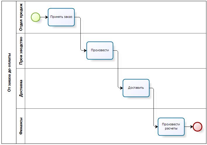 Бизнес процесс workflow версия