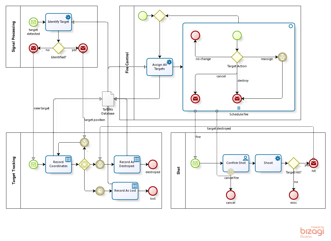 Bpmn For Star Wars Bp3
