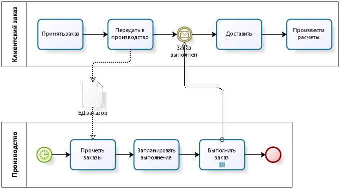 Кросс-функциональный процесс «