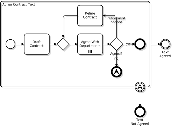 modeling subprocesses in bpmn