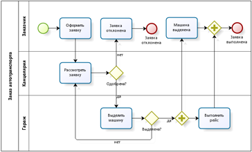Bpmn Diagram With Lanes