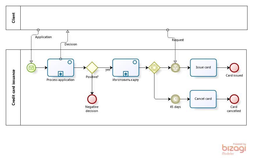 Parallel Software Design Patterns
