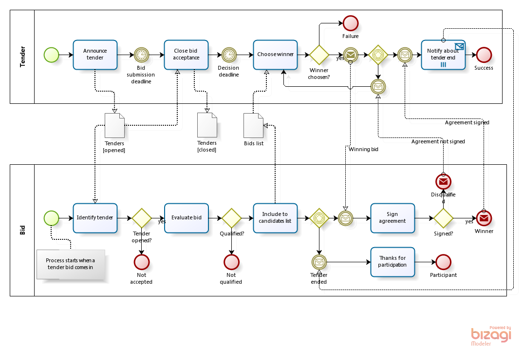 Process Pattern Tender Process Is The Main Thing