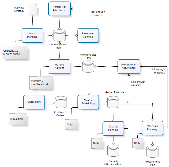 bpmn data flow diagram bpmn dfd style illegal yet practical process is the thing
