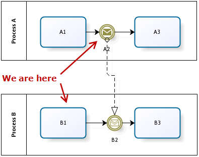another warning about bpmn message process is the main thing - Bpmn Message