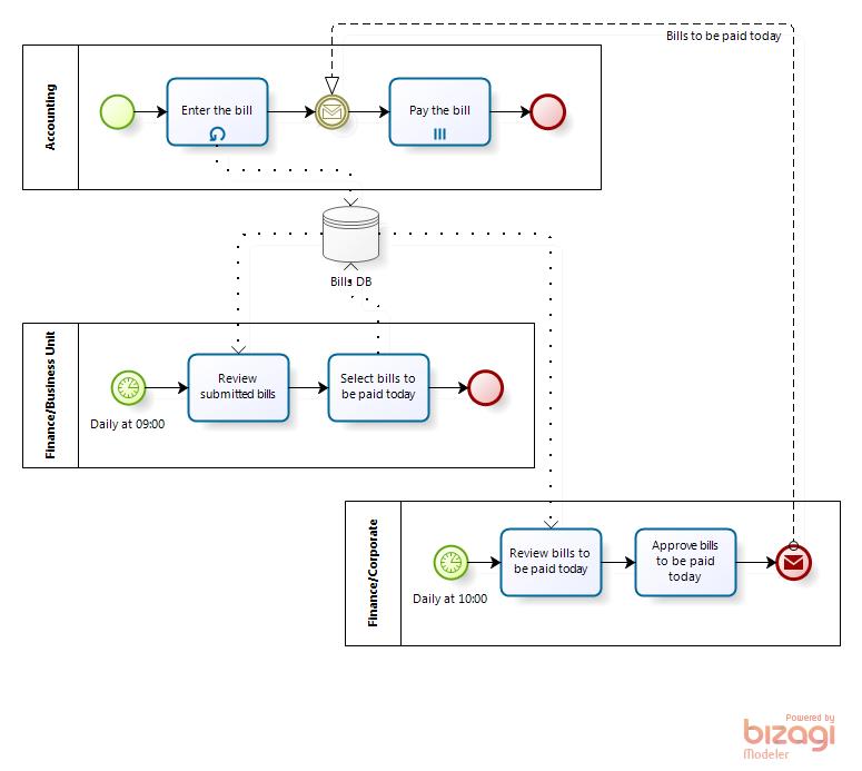 Payment process BPMN diagram, incorrect