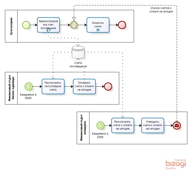 BPMN-диаграмма процесса оплаты счетов, неправильно