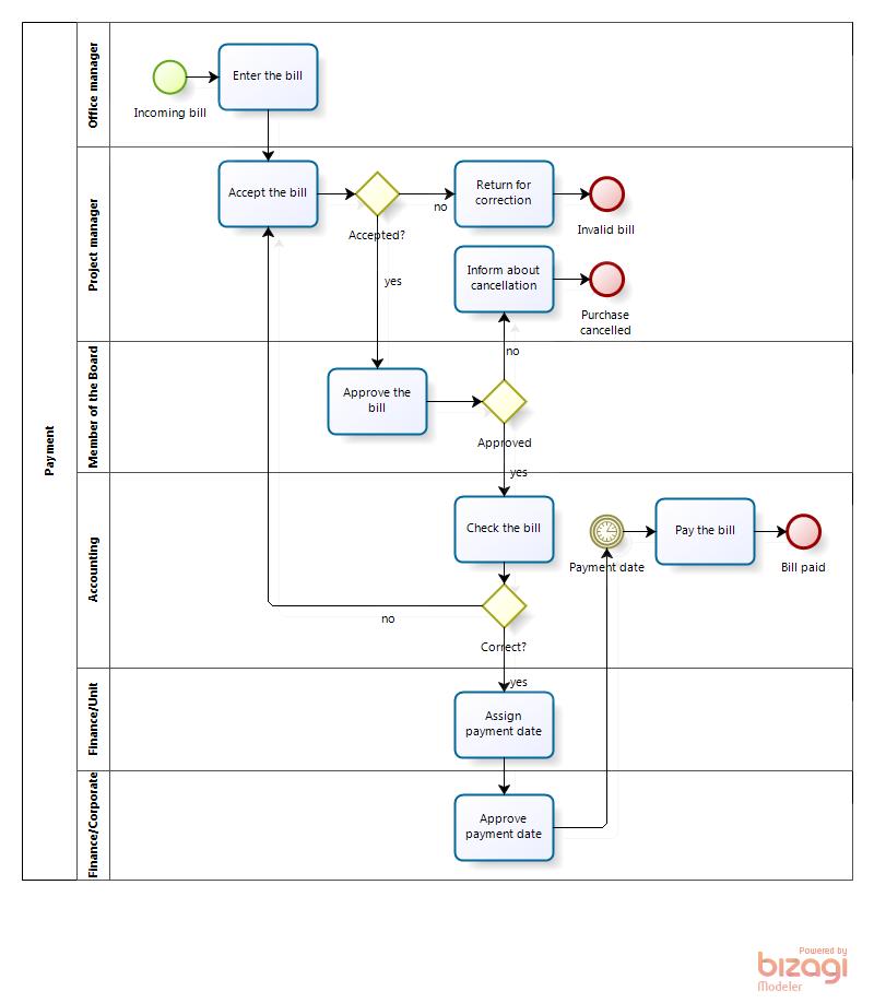 Payment process BPMN diagram, correct