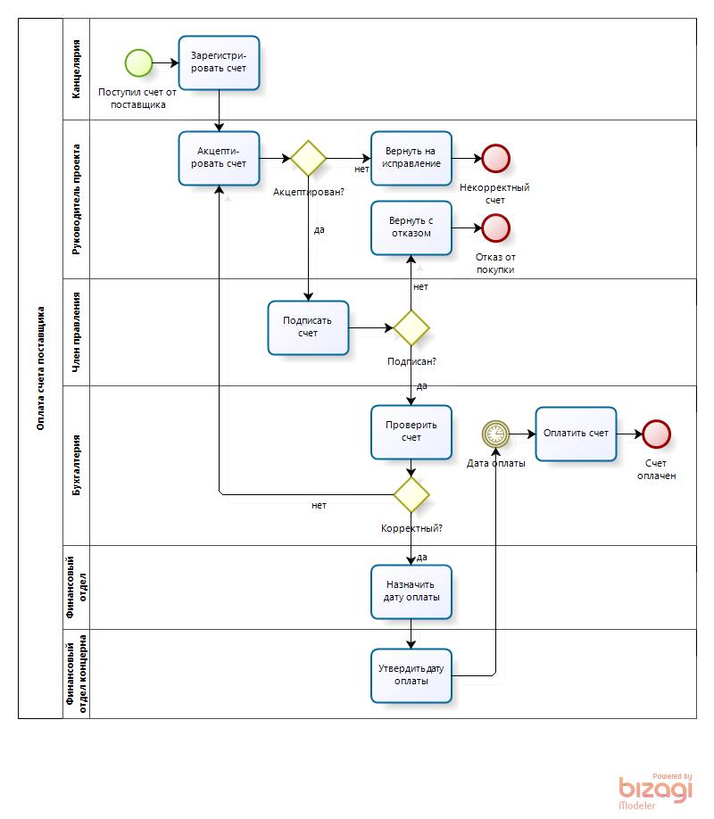 BPMN-диаграмма процесса оплаты счетов, правильно
