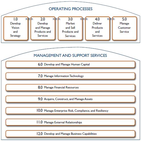 APQC Process Framework v.6.0.0