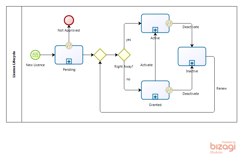 State Transition Diagram in BPMN